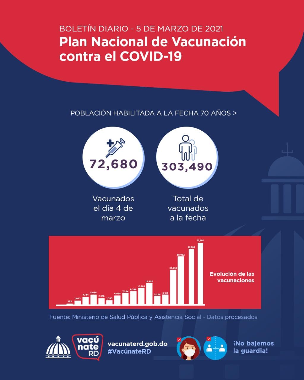 Avanza con éxitos Plan de Vacunación contra Covid 19